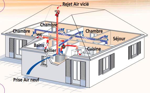 ventilation double-flux ::.. | econologique.free.fr